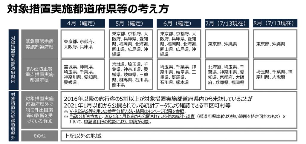 対象措置都道府県等の考え方(7月13日現在)