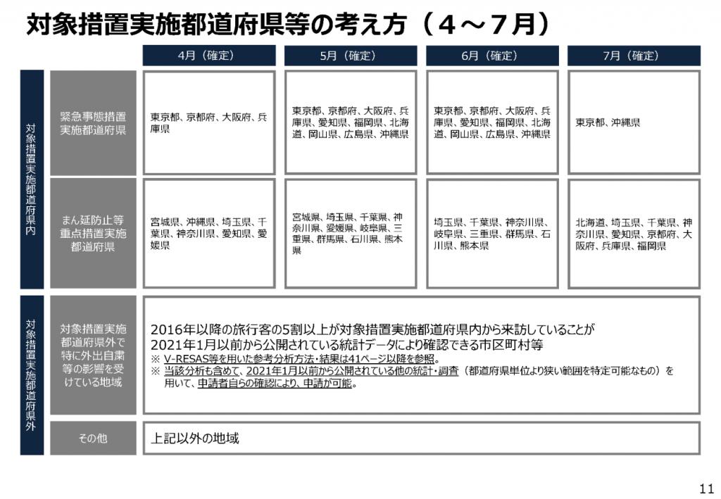 対象措置都道府県等の考え方(9月8日現在)4~7月