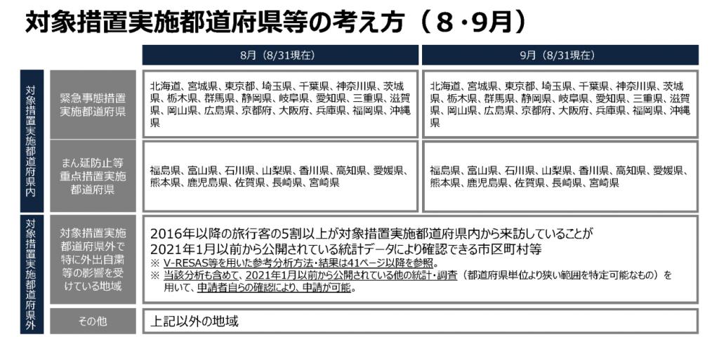 対象措置都道府県等の考え方(9月8日現在)8,9 月