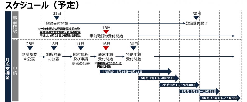 月次支援金のスケジュール(予定)